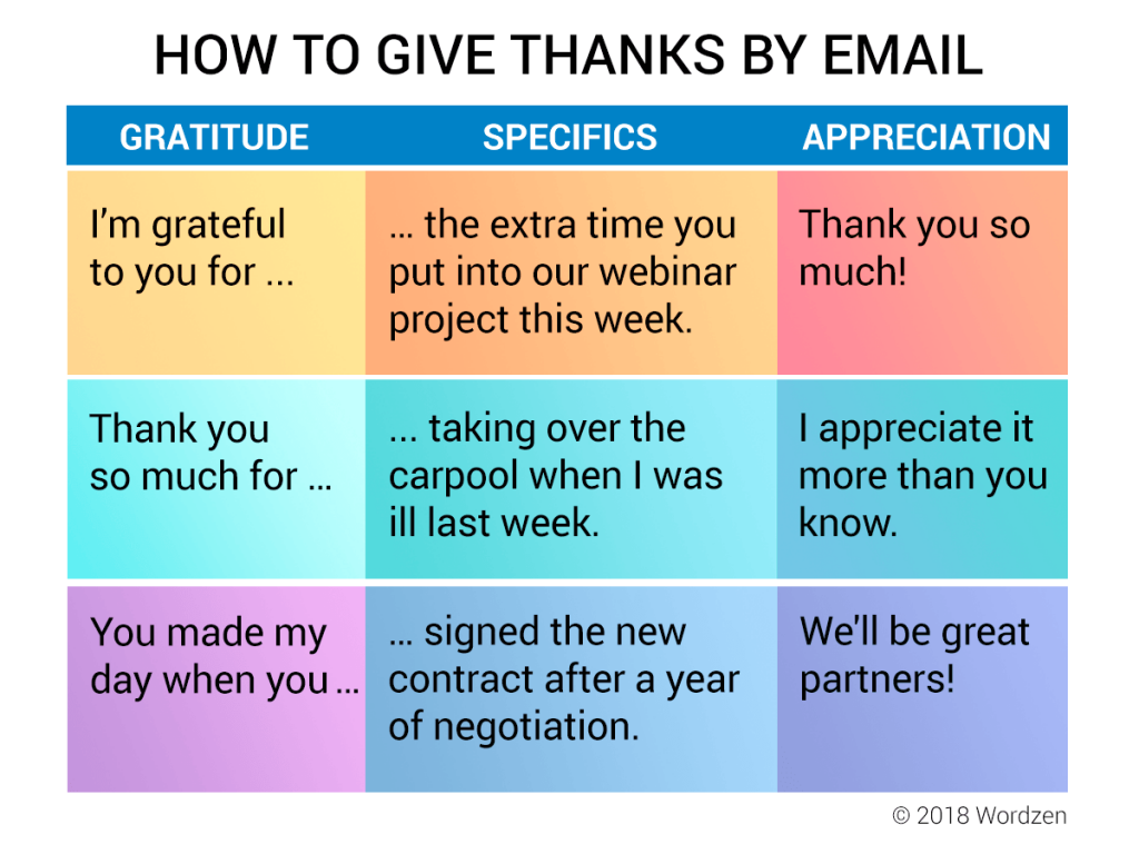 How to Express Gratitude